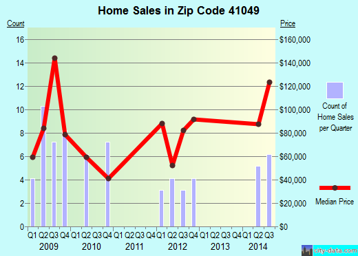 Zip code 41049 (, Kentucky) real estate house value trends