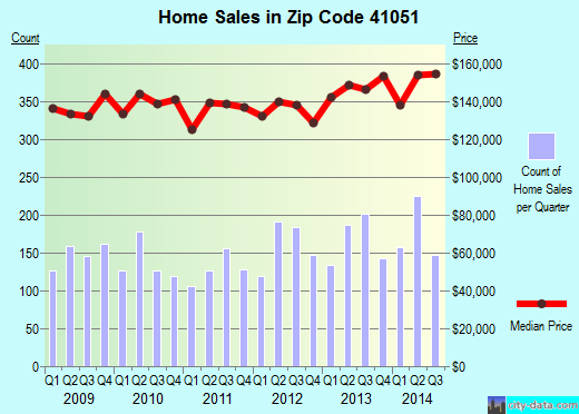 Zip code 41051 (Independence, Kentucky) real estate house value trends