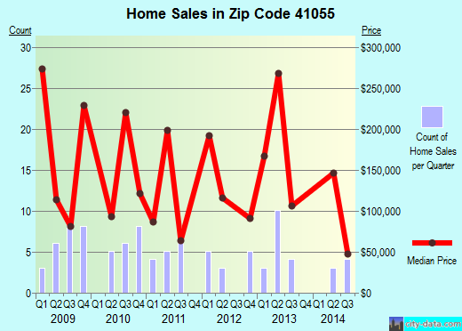 Zip code 41055 (Sardis, Kentucky) real estate house value trends