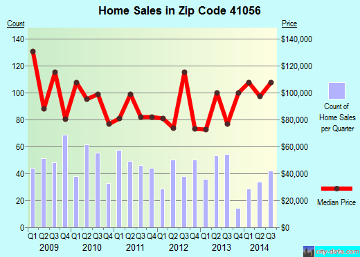 Zip code 41056 (Maysville, Kentucky) real estate house value trends