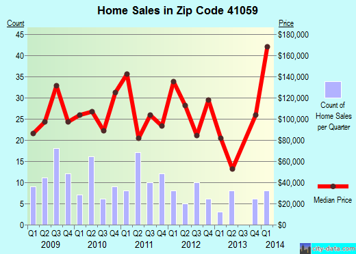 Zip code 41059 (Melbourne, Kentucky) real estate house value trends
