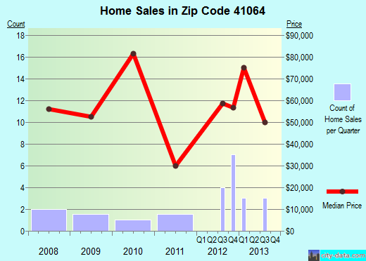 Zip code 41064 (Mount Olivet, Kentucky) real estate house value trends