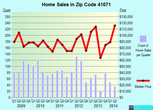 Zip code 41071 (Newport, Kentucky) real estate house value trends