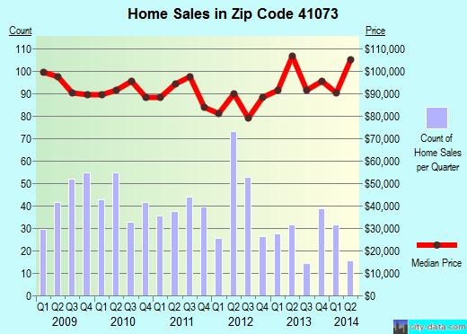 Zip code 41073 (Bellevue, Kentucky) real estate house value trends