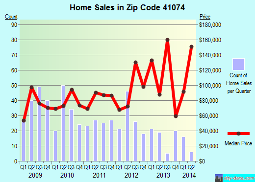 Zip code 41074 (Dayton, Kentucky) real estate house value trends