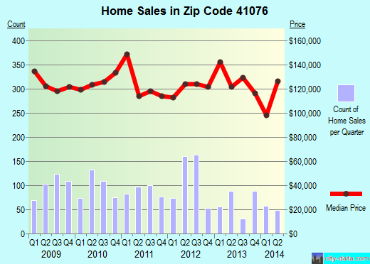 Zip code 41076 (Cold Spring, Kentucky) real estate house value trends