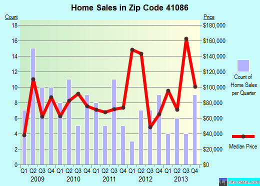 Zip code 41086 (Sparta, Kentucky) real estate house value trends