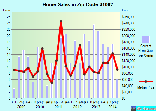 Zip code 41092 (Verona, Kentucky) real estate house value trends
