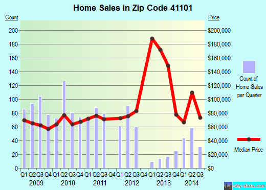 Zip code 41101 (Ashland, Kentucky) real estate house value trends