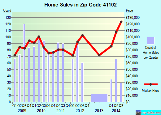 Zip code 41102 (Ashland, Kentucky) real estate house value trends