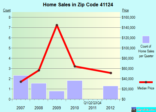 Zip code 41124 (Blaine, Kentucky) real estate house value trends