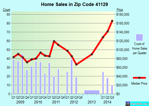 Zip code 41129 (Catlettsburg, Kentucky) real estate house value trends