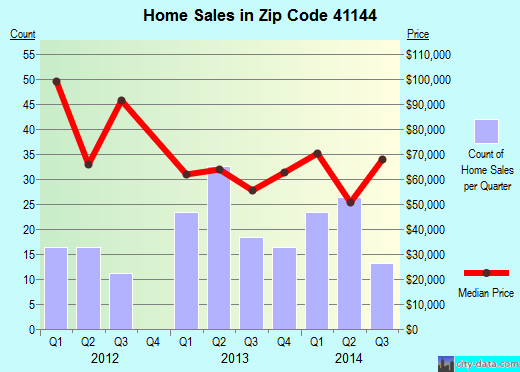 Zip code 41144 (Wurtland, Kentucky) real estate house value trends