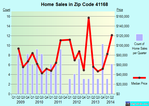 Zip code 41168 (, Kentucky) real estate house value trends