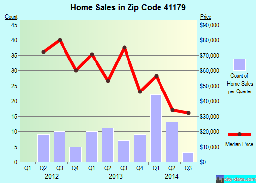 Zip code 41179 (Vanceburg, Kentucky) real estate house value trends
