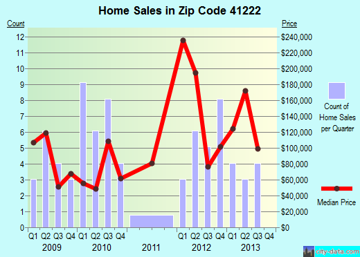 Zip code 41222 (, Kentucky) real estate house value trends