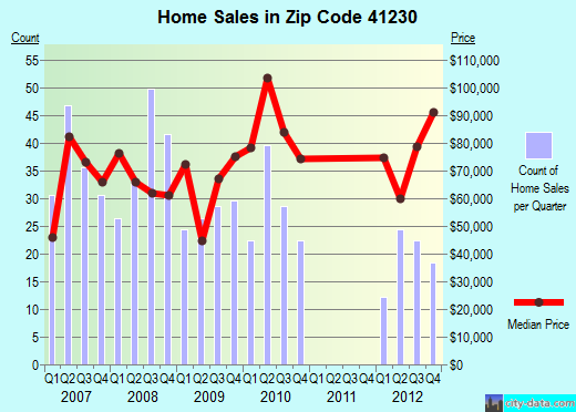 Zip code 41230 (Louisa, Kentucky) real estate house value trends