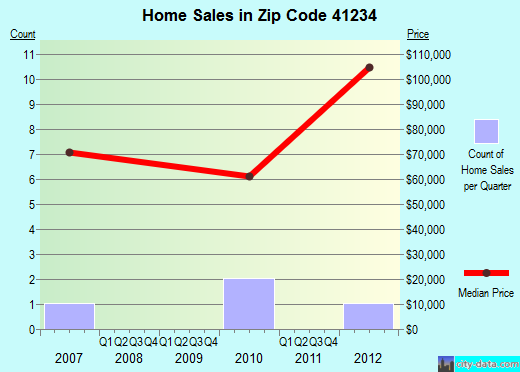 Zip code 41234 (, Kentucky) real estate house value trends