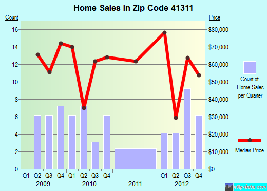 Zip code 41311 (Beattyville, Kentucky) real estate house value trends