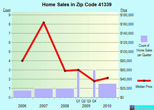 Zip code 41339 (Jackson, Kentucky) real estate house value trends