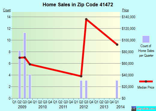 Zip code 41472 (West Liberty, Kentucky) real estate house value trends