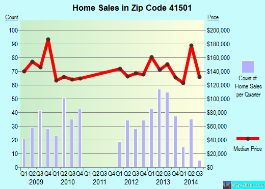 Zip code 41501 (Pikeville, Kentucky) real estate house value trends