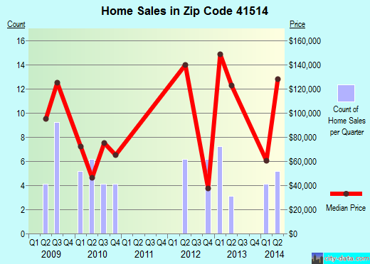 Zip code 41514 (, Kentucky) real estate house value trends