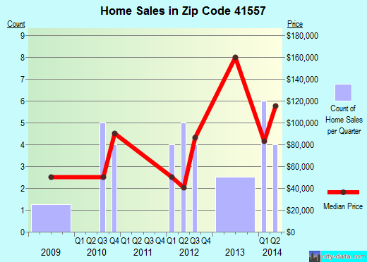 Zip code 41557 (, Kentucky) real estate house value trends