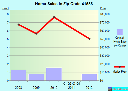 Zip code 41558 (, Kentucky) real estate house value trends