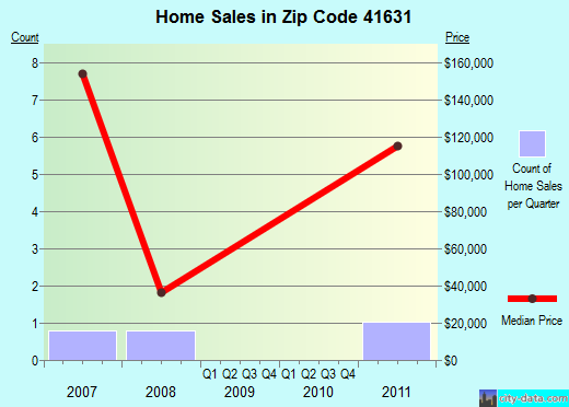Zip code 41631 (, Kentucky) real estate house value trends