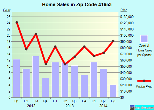 Zip code 41653 (Prestonsburg, Kentucky) real estate house value trends