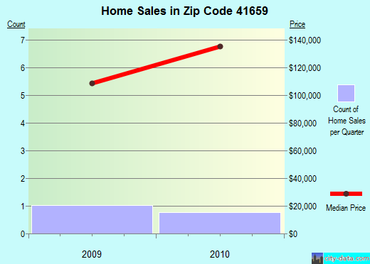 Zip code 41659 (, Kentucky) real estate house value trends