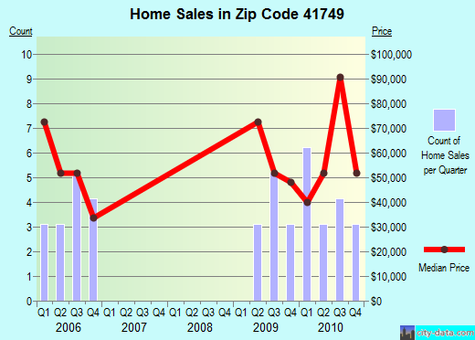 Zip code 41749 (Hyden, Kentucky) real estate house value trends