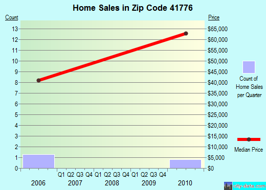 Zip code 41776 (, Kentucky) real estate house value trends