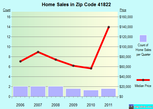 Zip code 41822 (Hindman, Kentucky) real estate house value trends