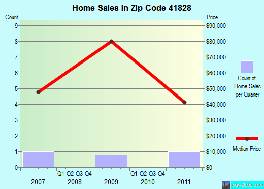 Zip code 41828 (, Kentucky) real estate house value trends