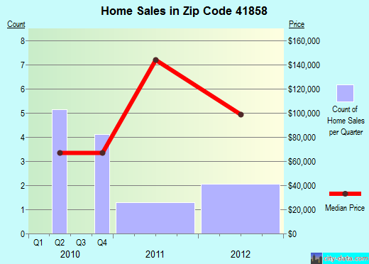 Zip code 41858 (Whitesburg, Kentucky) real estate house value trends