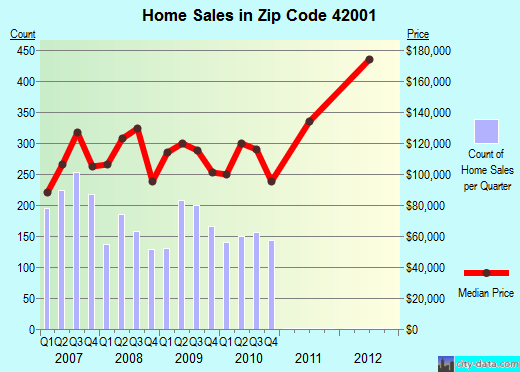 Zip code 42001 (Paducah, Kentucky) real estate house value trends