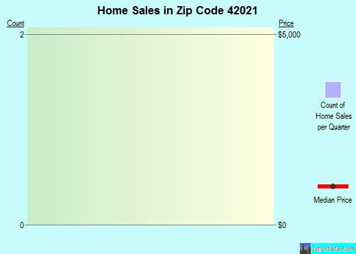 Zip code 42021 (Arlington, Kentucky) real estate house value trends