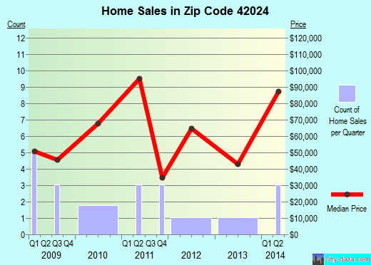 Zip code 42024 (Barlow, Kentucky) real estate house value trends