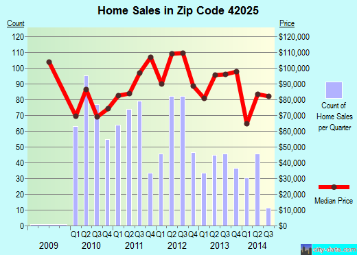 Zip code 42025 (Benton, Kentucky) real estate house value trends