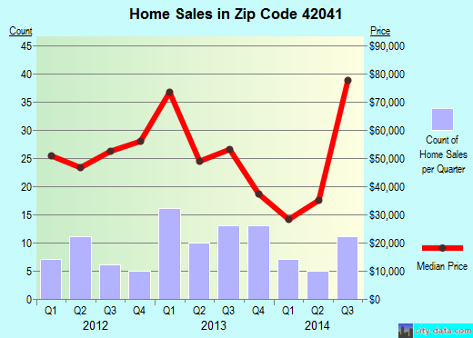 Zip code 42041 (Fulton, Kentucky) real estate house value trends