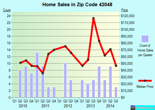Zip code 42048 (Hardin, Kentucky) real estate house value trends