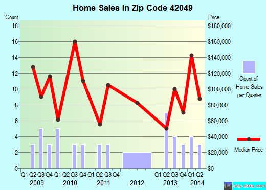 Zip code 42049 (Hazel, Kentucky) real estate house value trends