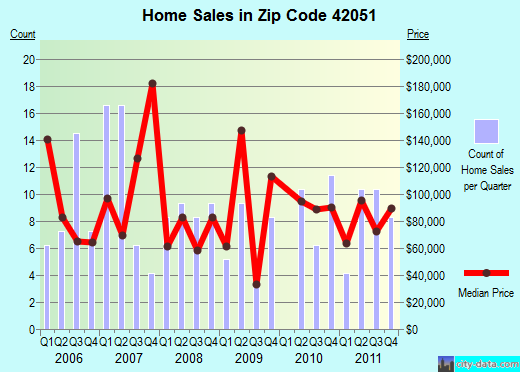 Zip code 42051 (, Kentucky) real estate house value trends