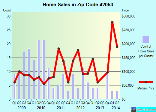 Zip code 42053 (Kevil, Kentucky) real estate house value trends