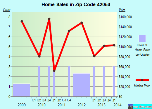 Zip code 42054 (, Kentucky) real estate house value trends