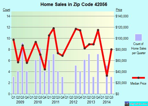 Zip code 42056 (La Center, Kentucky) real estate house value trends