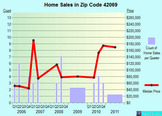 Zip code 42069 (, Kentucky) real estate house value trends