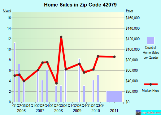 Zip code 42079 (, Kentucky) real estate house value trends